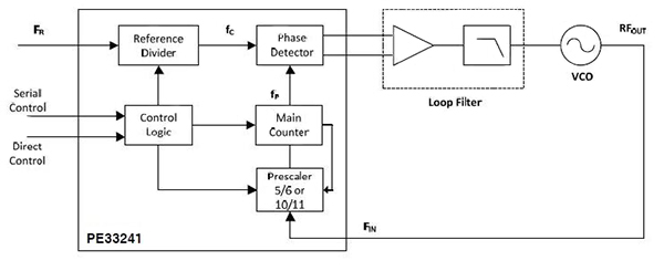 可编程时钟振荡器系统的应用设计