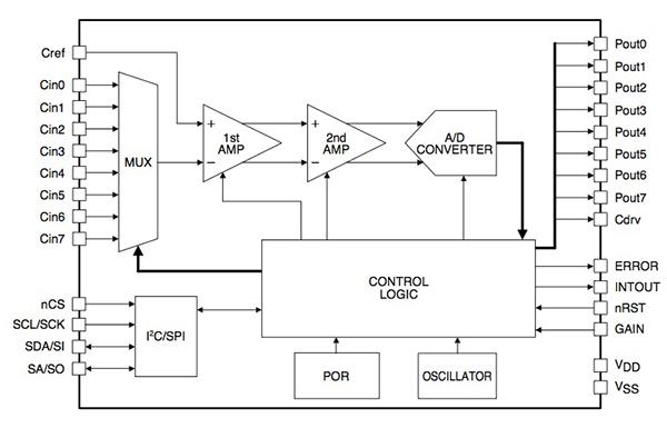 基于ZigBee技术的白色家电创新解决方案