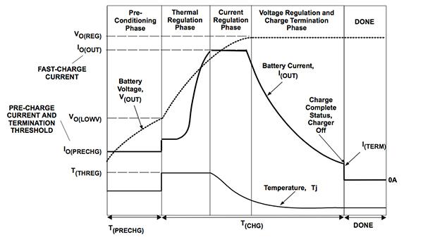 可用于能量输送和储存的锂离子电池充电方案