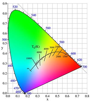 现代LED如何在亮度和功效方面超越传统照明