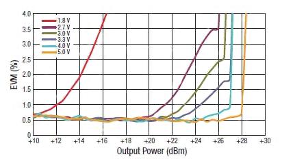 基于MEMS技术的RF开关在电路中的设计