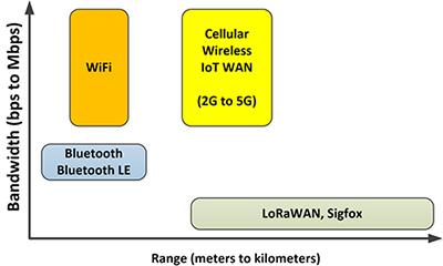 如何为嵌入式应用选择适合的无线??楹托? />    </a> </div><div class=