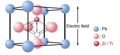 基于FRAM的存储器和MCU器件构建低功耗能量采...