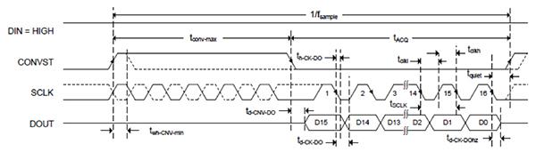 为精密医疗和工业模数转换设计可靠的抗混叠滤波器