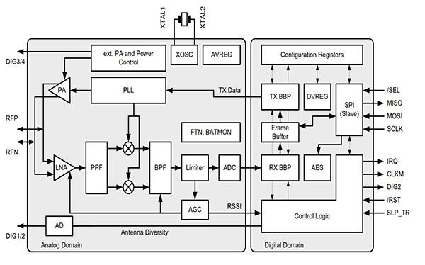 RF系统与Wi-Fi网络的安全问题解决方案
