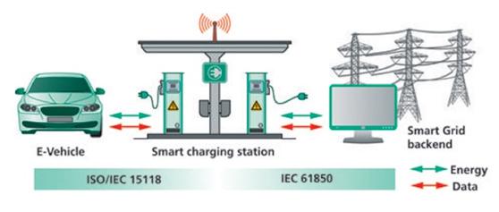 采用J1772接口的插电式电动汽车可提供电网稳定性