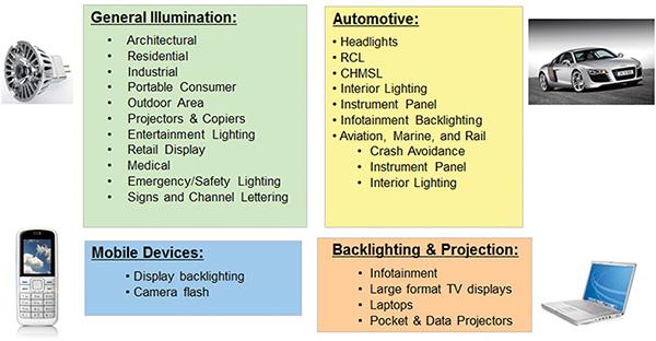 德州儀器提供的LED照明在各領域的設計解決方案