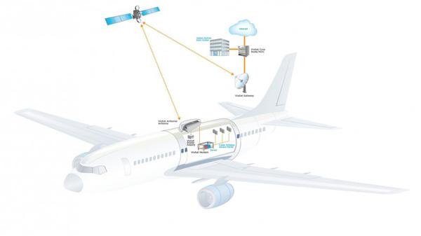 使用具有链接的Ka频段卫星转发器提供板载Wi-Fi
