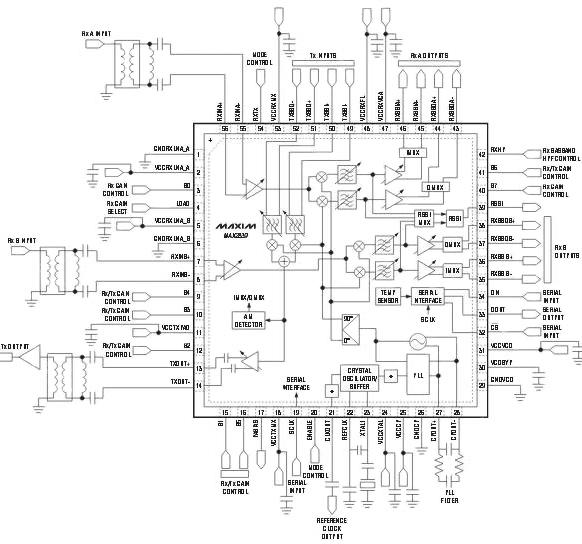 多输入多输出收发器系统的无线通信设计
