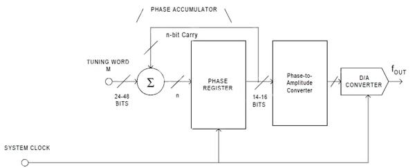 直接数字合成技术在无线系统中的应用