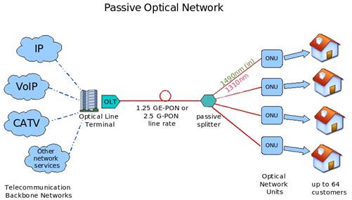 光传输网络long88.vip龙8国际的优势介绍