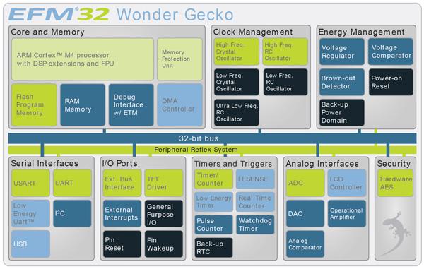 在Wonder Geckos套件中使用能量分析器分析MCU的功能