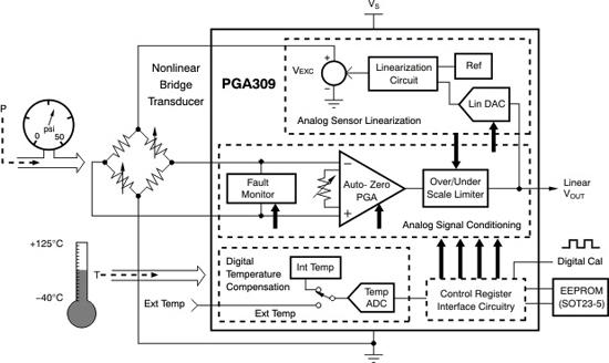 插入式解决方案满足满足传感器数据采集的设计与挑战