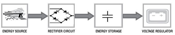射频能量收集的无线电源IC解决方案