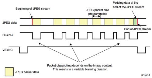 基于ARM支持实现MCU的高级视频图形功能