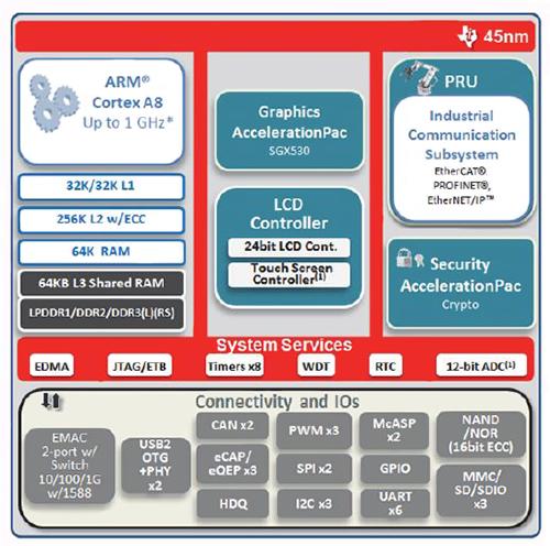 采用嵌入式MCU实现以太网在工业网络领域的应用