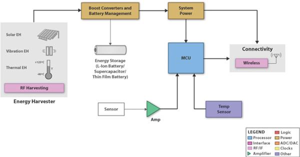 依靠物联网节点实现电源管理设备的超低功耗性能