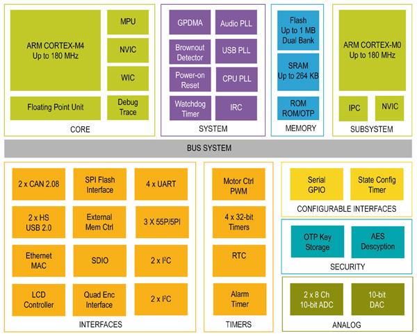采用多核MCU实现性能密集型应用设计