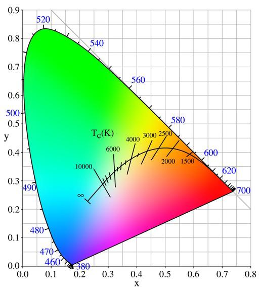 CCT在商业白光LED分类照明中的应用
