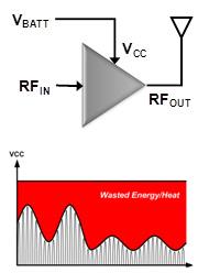 采用高性能开关DC/DC转换器对射频功率放大器进...