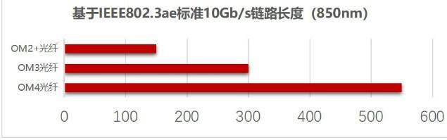 烽火通信将在未来阶段继续推动抗弯OM3光纤产品的应用