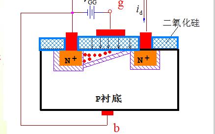 半导体教程之半导体器件基础的资料说明