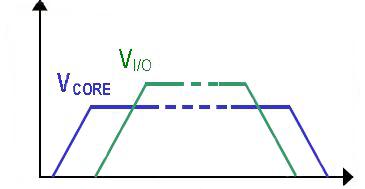 现代电子系统板的三种测序解决方案介绍
