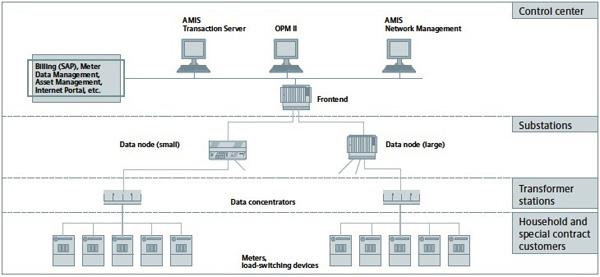 采用数据集中器设计为智能电网提供电力线通信