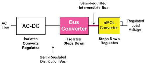 在升级系统板上实现中间总线架构方案