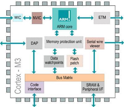 降低嵌入式系统能耗需求的解决方案介绍