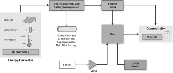 超级电容器在能量微观采集中的应用