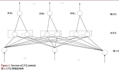 如何使用LVQ进行普米语语谱图的识别说明