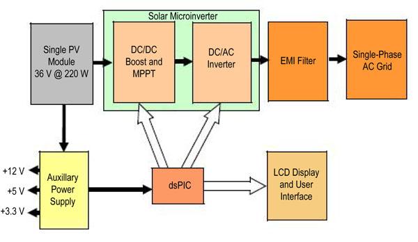 基于太阳能电力系统的微型逆变器的介绍