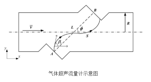 提高气体超声流量计测量精度的方法