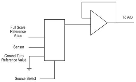 具有可编程增益级的运算放大器的性能与应用分析