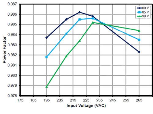 通过单级PFC降压LED驱动器简化T8荧光灯的更换设计