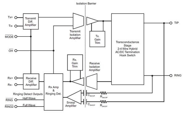 应用于通信设计的电信开发套件介绍