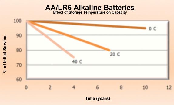 可最大限度延�长电池寿命的睡眠模式技术