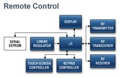 无线遥控器的IR应用解决方案