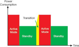 如何选择选择MCU?嵌入式应用的低功耗设计