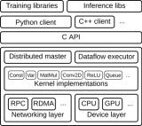 实现 TensorFlow 架构的规模性和灵活性