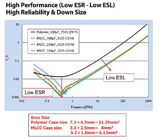 高电容MLCCS的优势及应用设计