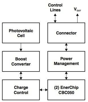 用于能量收集应用设计的开发套件介绍