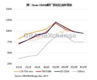 2019年第一季服务器内存的合约价将从原先预估的...
