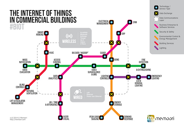 如何利用无线技术构建大型建筑物的自动化应用