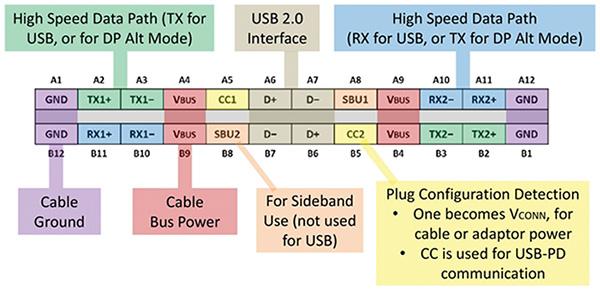 USB连接器USB 3.1与USB Type-C...