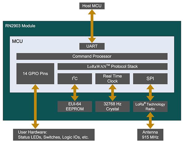 如何使用Microchip模块实现LoRaWAN物联网应用