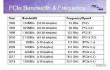 PCIe 5.0已准备好进入?#24179;?#26102;段