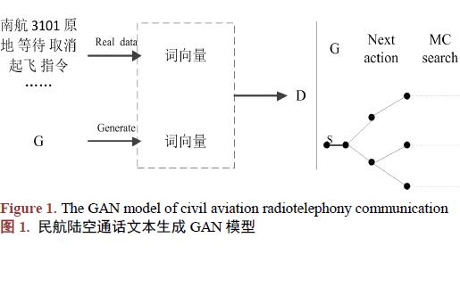 使用GAN进行民航陆空通话文本生成的方法说明