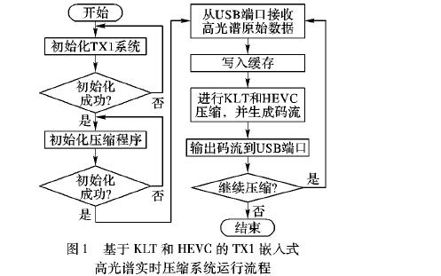 如何使用KLT和HEVC进行嵌入式高光谱图像实时压缩